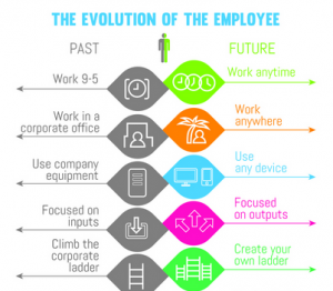 Evolution-of-the-Employee